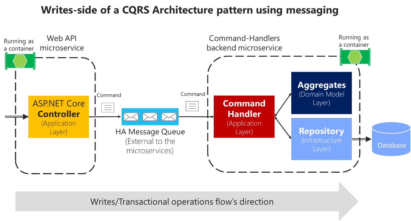 hight resolution of command s pipeline can also be handled by a high availability message queue to deliver the commands
