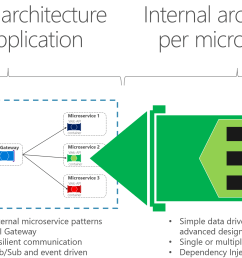 difference between external architecture microservice patterns api gateways resilient communications pub  [ 2323 x 1291 Pixel ]
