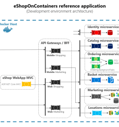 eshoponcontainers architecture diagram showing client apps microservices and the api gateways in between [ 1627 x 871 Pixel ]