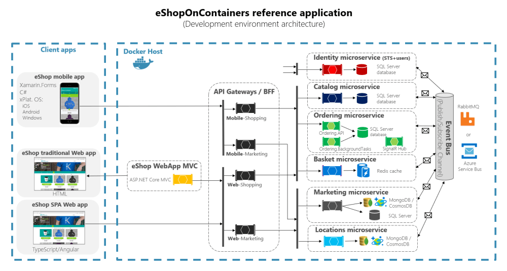 medium resolution of eshoponcontainers architecture diagram showing client apps microservices and the api gateways in between