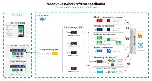 small resolution of eshoponcontainers architecture diagram showing client apps microservices and the api gateways in between