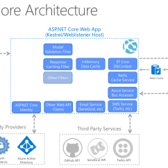 Microsoft Infrastructure Diagram Car Spotlight Wiring Common Web Application Architectures Docs Net Core Architecture 2