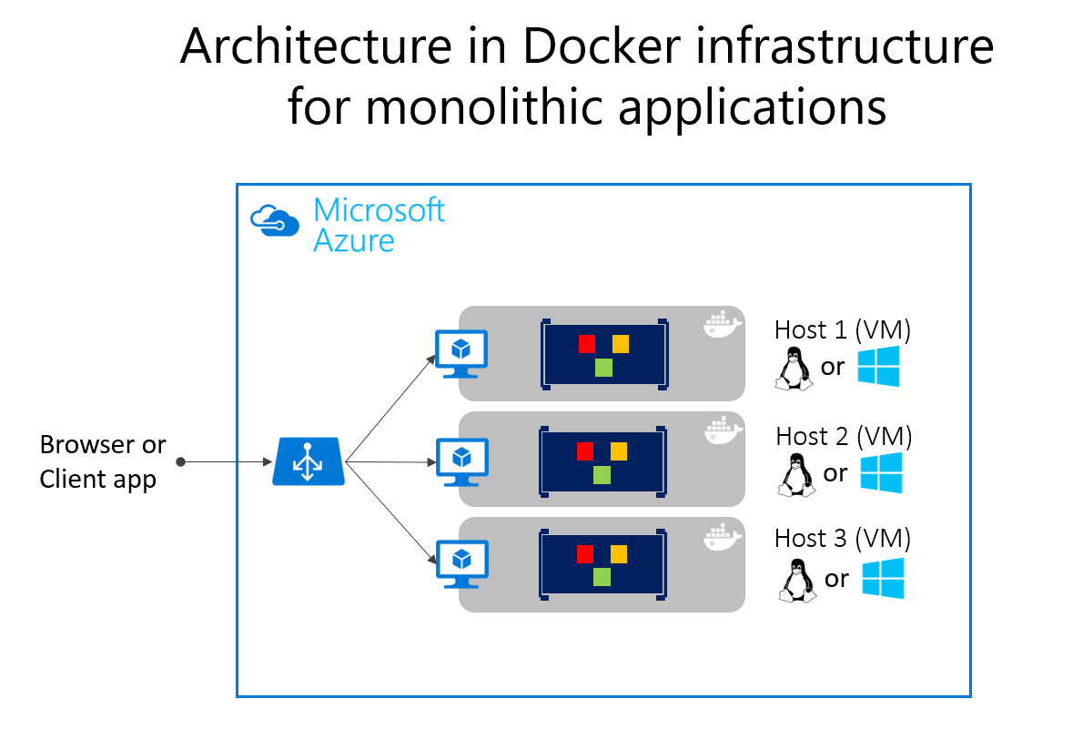 microsoft infrastructure diagram yamaha virago wiring common web application architectures docs deploying monolithic applications in azure can be achieved using dedicated vms for each instance virtual machine scale sets
