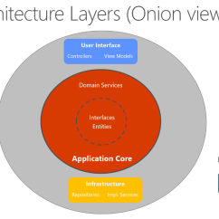 Microsoft Infrastructure Diagram 7 Jaw Meter Socket Wiring Common Web Application Architectures Docs A Way Of Visualizing This Architecture Is To Use Series Concentric Circles Similar An Onion Figure 5 Shows Example Style