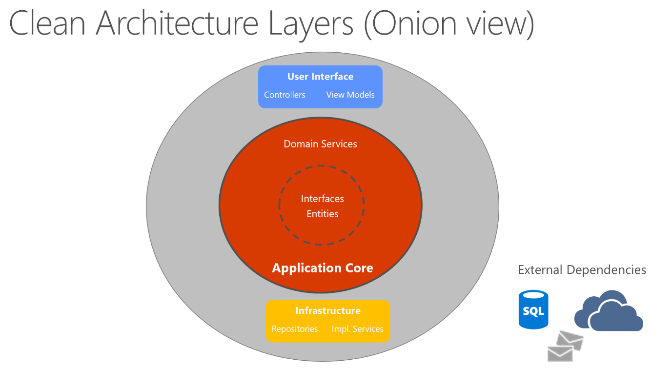 microsoft infrastructure diagram simple wiring common web application architectures docs a way of visualizing this architecture is to use series concentric circles similar an onion figure 5 7 shows example style