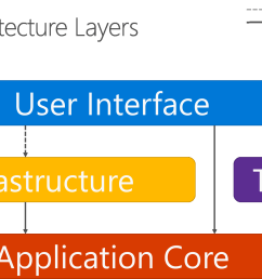 figure 5 8 shows a more traditional horizontal layer diagram that better reflects the dependency between the ui and other layers  [ 1362 x 767 Pixel ]