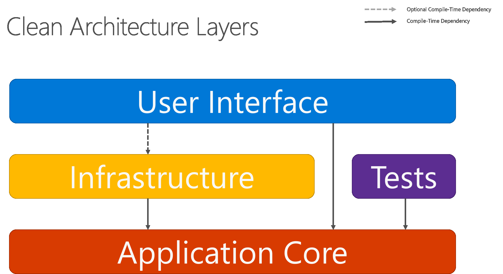 microsoft infrastructure diagram 3 way diverter valve wiring common web application architectures docs figure 5 8 shows a more traditional horizontal layer that better reflects the dependency between ui and other layers