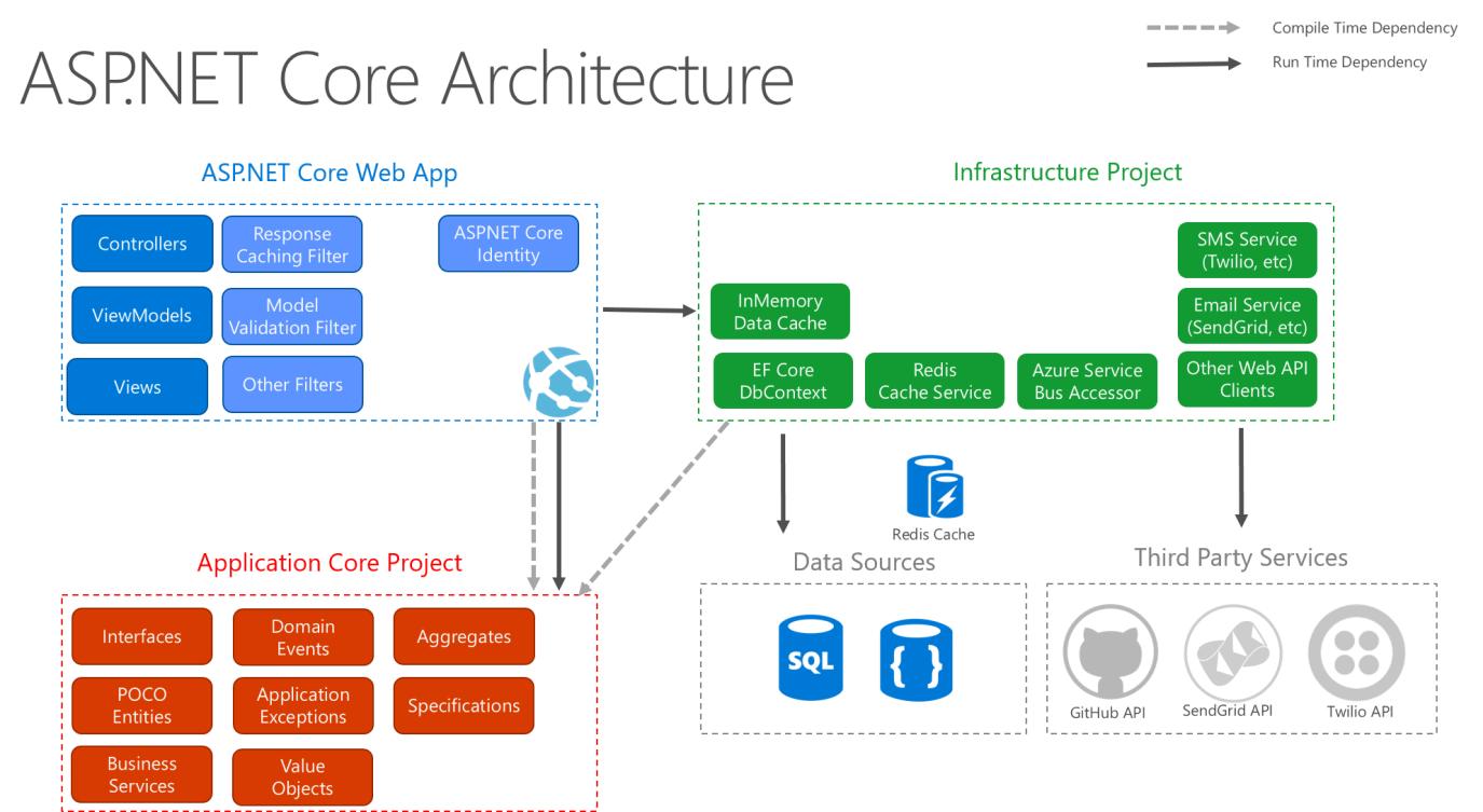 Common Web Application Architectures  Microsoft Docs