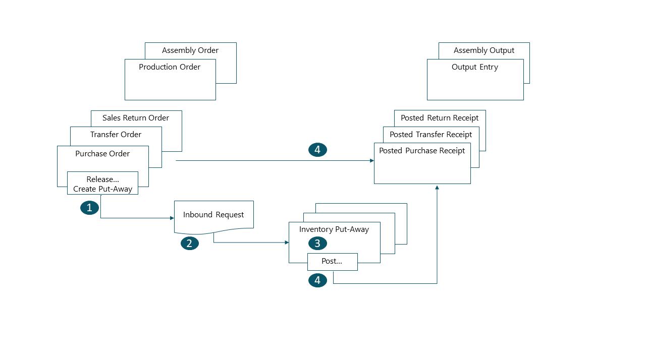 warehouse process flow diagram lab gel electrophoresis design details inbound business central in basic configurations