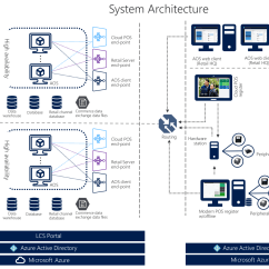 Microsoft Infrastructure Diagram Arctic Spa Pump Wiring Dynamics 365 For Retail System Architecture Finance