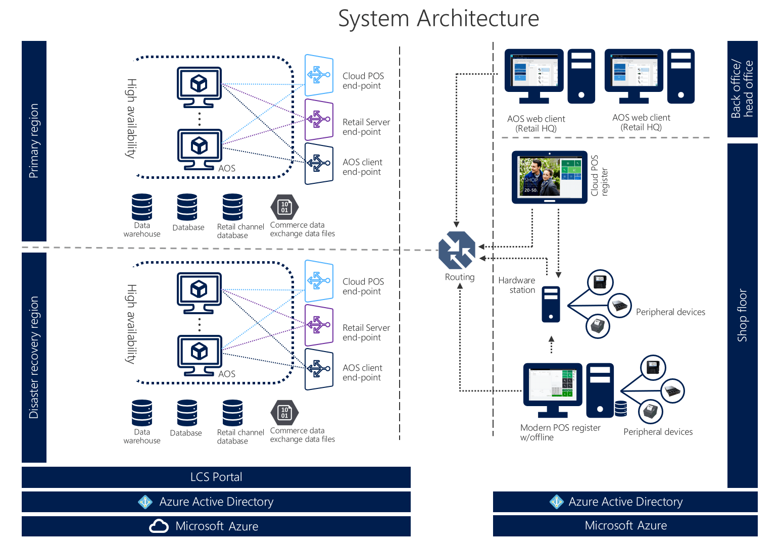 microsoft infrastructure diagram of diabetes type 2 dynamics 365 for retail system architecture finance