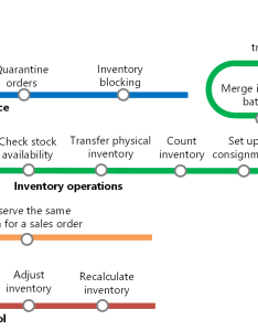 Additional resources also inventory management home page finance  operations dynamics rh docs microsoft