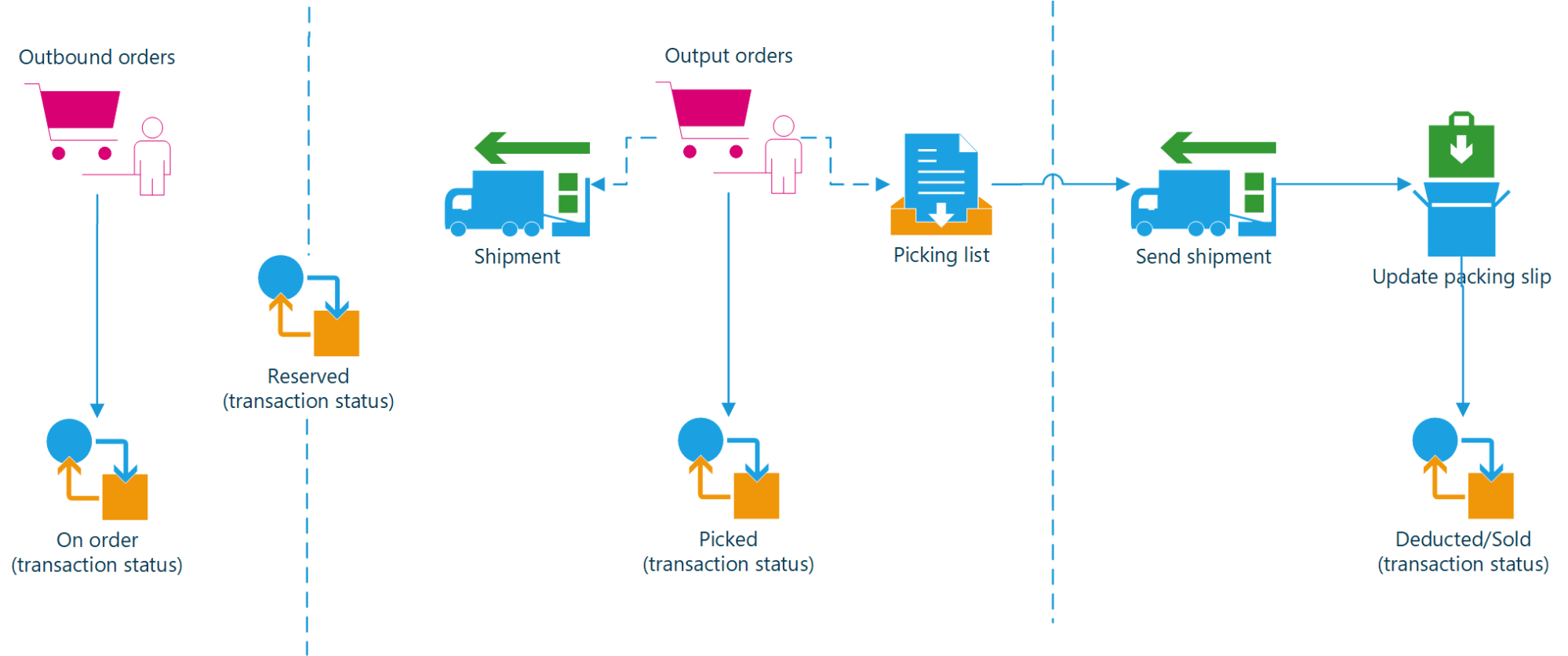 hight resolution of overview of the outbound order process