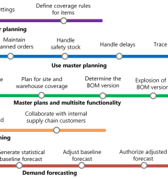 learning map for master planning [ 5250 x 1999 Pixel ]