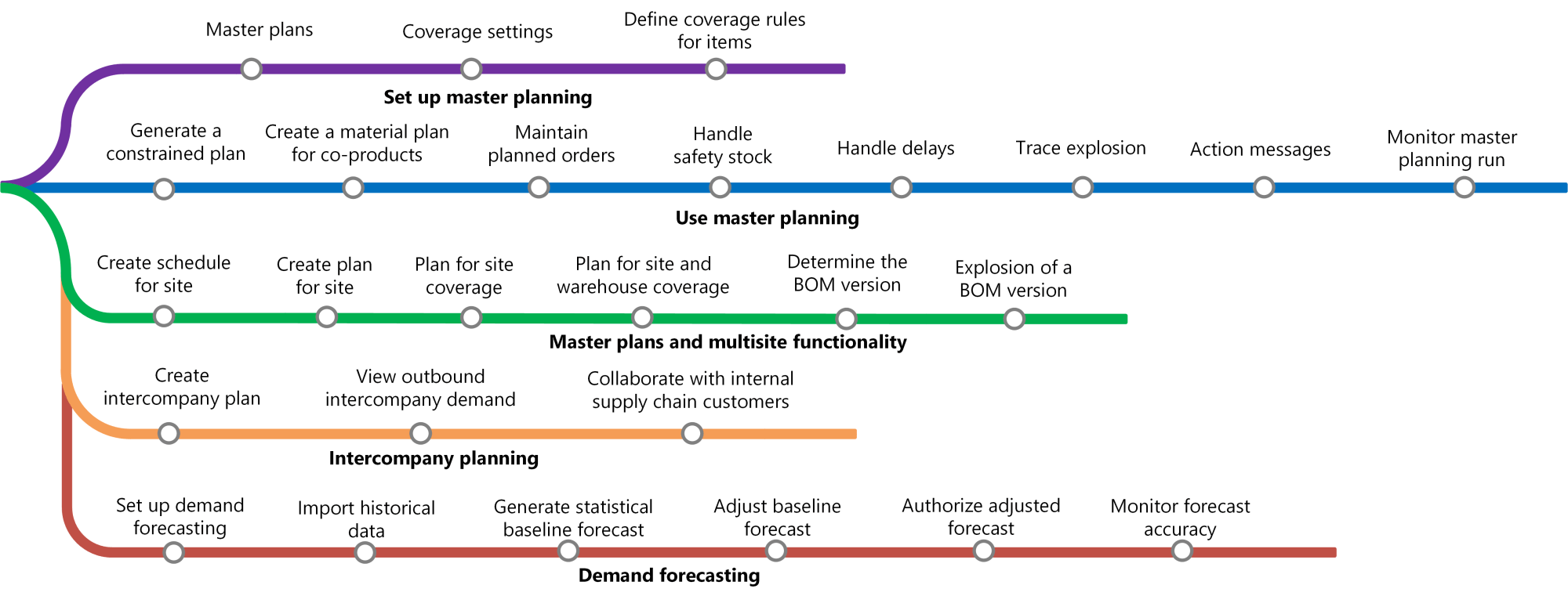 hight resolution of learning map for master planning