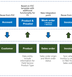 synchronization of business processes between finance and operations and field service [ 1830 x 957 Pixel ]