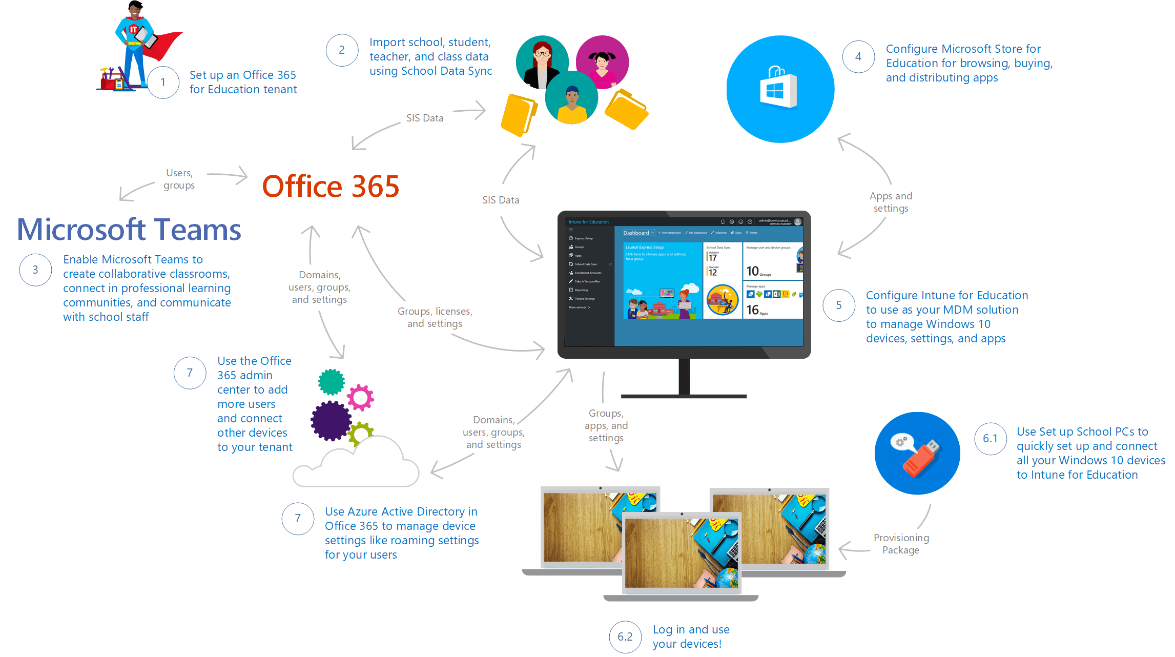 sccm deployment diagram aprilaire 600 humidistat wiring deploy and manage a full cloud it solution with microsoft education | docs