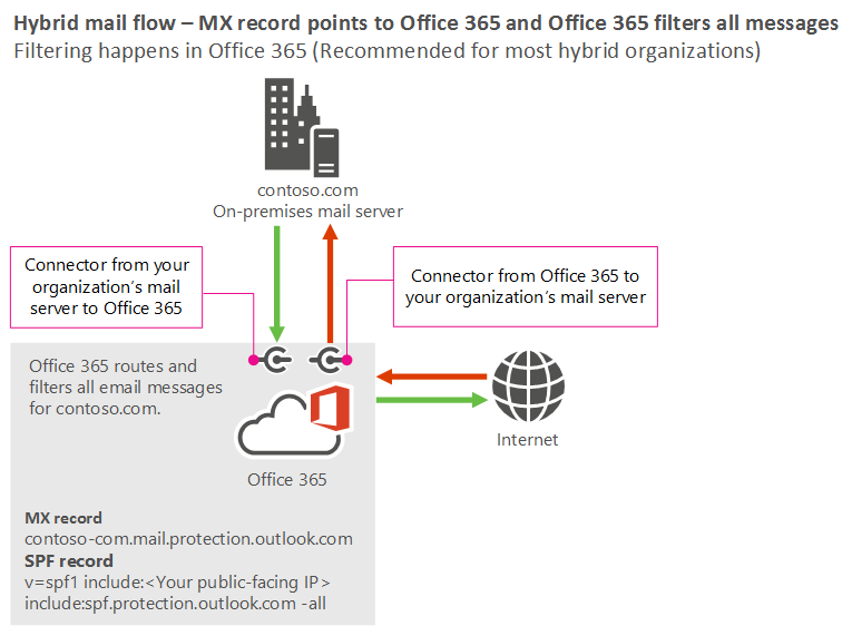 what is a flow diagram home outlet wiring manage mail with mailboxes in multiple locations exchange showing the scenario where your mx record points to office 365 and