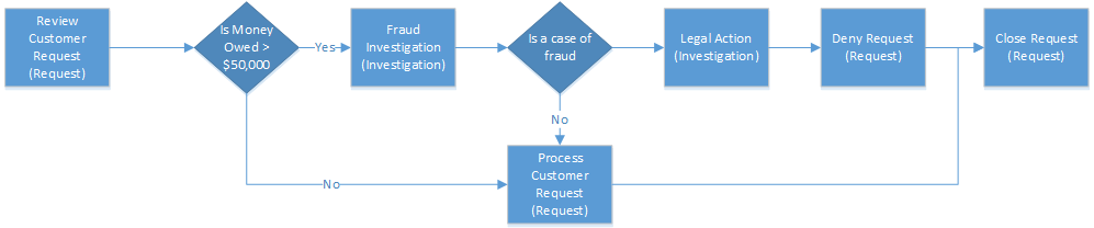 sales process flow diagram examples 1996 dodge dakota wiring enhance business flows with branching powerapps chart showing the steps in an example to prevent information disclosure