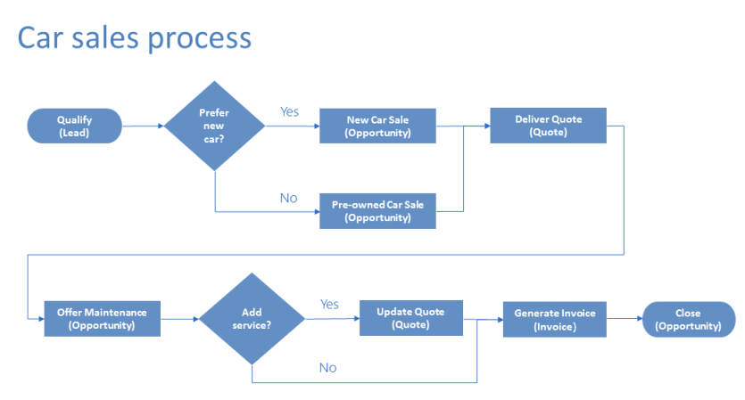 sales process flow diagram examples electric cooker installation wiring enhance business flows with branching powerapps flowchart showing the steps in car