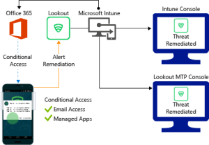 Lookout MTD connector with Microsoft Intune  Microsoft Intune | Microsoft Docs