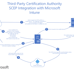 Windows Pki Diagram Power At Light Wiring Use Third Party Ca With Scep In Microsoft Intune Azure How Certification Authority Integrates