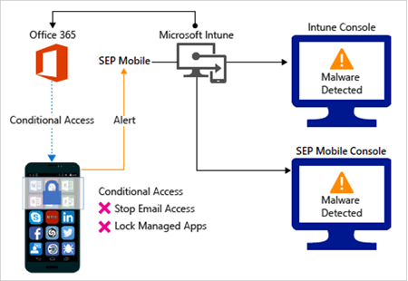symantec endpoint protection architecture diagram telephone extension wiring uk connector with microsoft intune docs conceptual image of malicious apps detected
