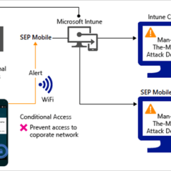 Symantec Endpoint Protection Architecture Diagram Allen Bradley Motor Control Wiring Diagrams Connector With Microsoft Intune Docs Block Network Access Through Wi Fi