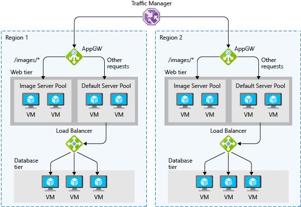 Azure load balancing optionsAn illustration showing the different load balancing technology in Azure. The traffic manager balances the load between two regions. Within each region there is an application gateway that distributes the load among different virtual machines in the web tier based on the type of request. All images requests go to the image server pool, and any other request is directed to the default server pool. Further requests coming from the default server pools are handled by the Azure load balancer to distribute them among the virtual machines in the database tier.
