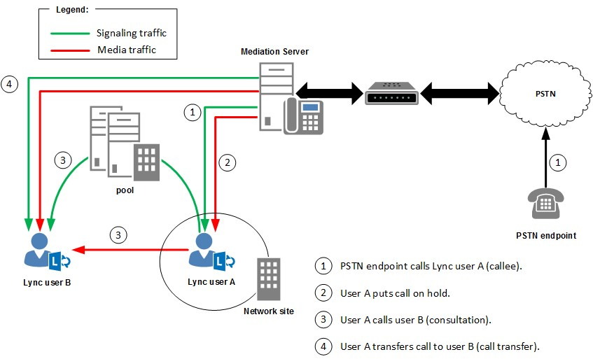 pstn call flow diagram tvs fiero f2 wiring lync server 2013 location based routing and consultative transfer for conferencing