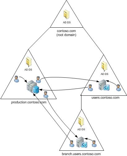 Lync Server 2013: Supported Active Directory topologies
