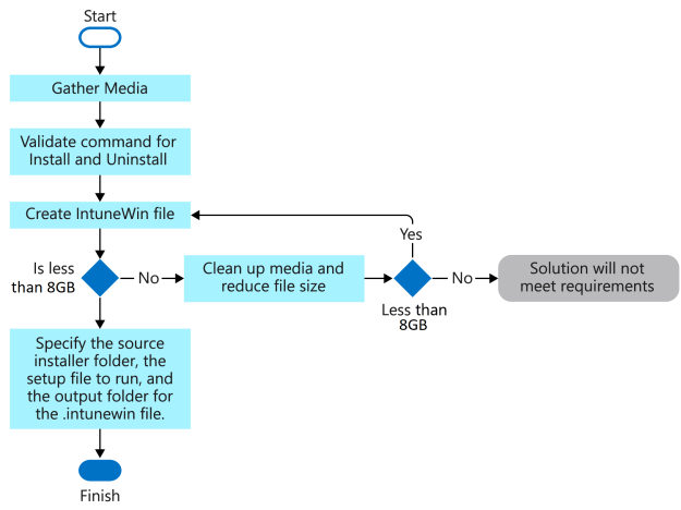 Flow chart of the process to create a .intunewin file.