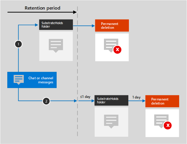 Diagram of retention flow for Teams chat and channel messages