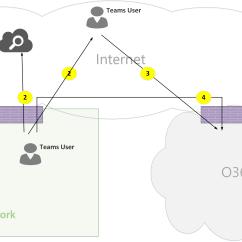 Pstn Call Flow Diagram Ford Ka Door Wiring Microsoft Teams Online Flows Docs Figure 04