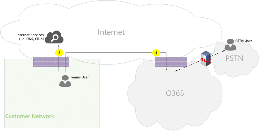 medium resolution of microsoft teams online call flows figure 08