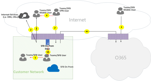 small resolution of microsoft teams online call flows figure 13