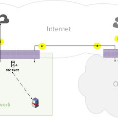 Pstn Call Flow Diagram Klf220 Wiring Microsoft Teams Online Flows Docs Figure 19