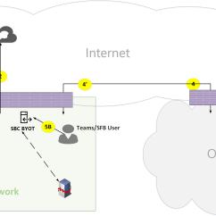 Pstn Call Flow Diagram Running Fox Origami Microsoft Teams Online Flows Docs Figure 20
