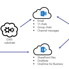 Sharepoint Flow Diagram Uml Use Case Visio 2013 Overview Of Security And Compliance In Microsoft Teams