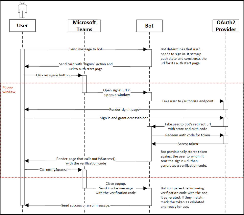 medium resolution of bot authentication sequence diagram