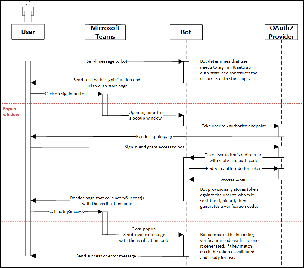 hight resolution of bot authentication sequence diagram