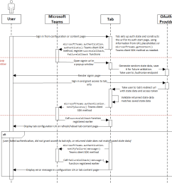 tab authentication sequence diagram [ 950 x 953 Pixel ]