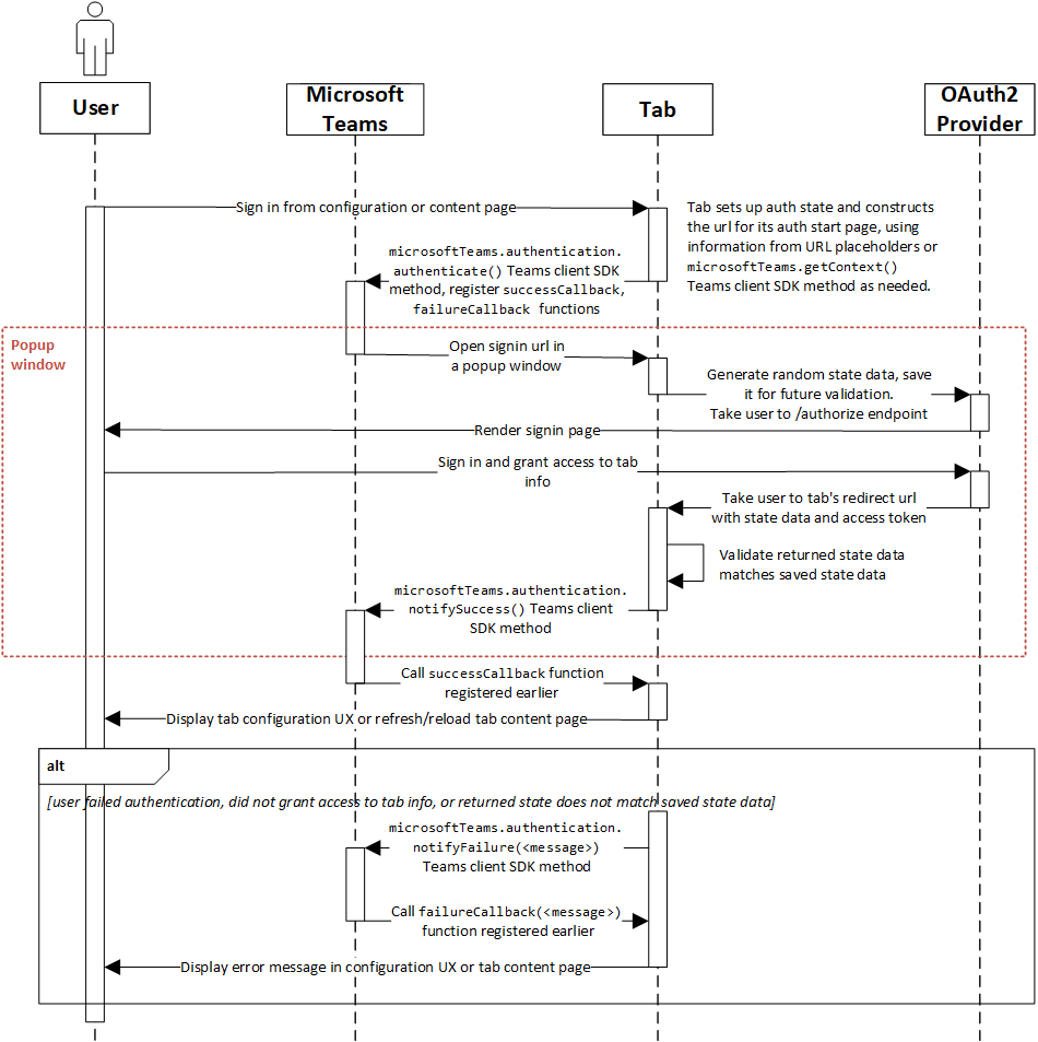 hight resolution of tab authentication sequence diagram