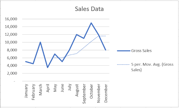 Work with Charts using the Excel JavaScript API