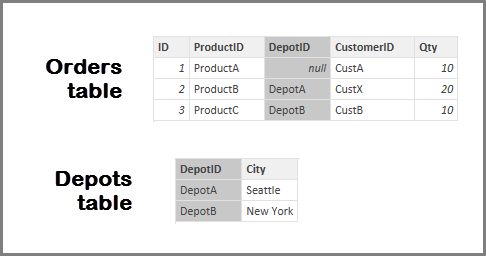 Screenshot of Orders table and Depots table.