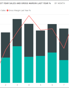 Your combo chart now displays dual axes both with titles also in power bi microsoft docs rh