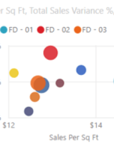 Sample bubble chart also scatter and dot plot charts in power bi rh docs microsoft