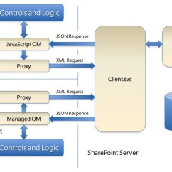 Sharepoint 2010 Site Diagram Money Origami Architectures Overview Microsoft Docs Interaction Of Client And Server Object Models
