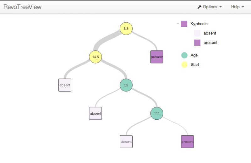 RevoScaleR User's Guide--Estimating Decision Tree Models