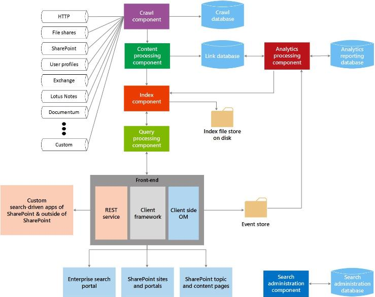 user interaction flow diagram 2006 kenworth t800 headlight wiring search in sharepoint | microsoft docs